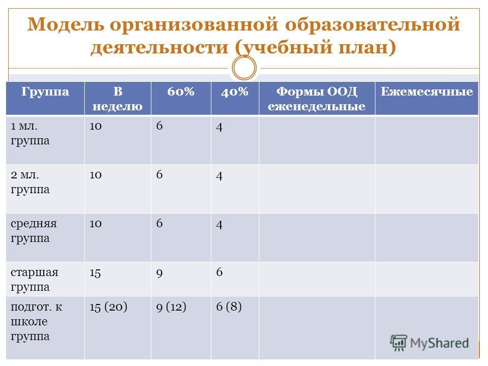 Модель организованной образовательной деятельности (учебный план) ГруппаВ неделю 60%40%Формы ООД еженедельные Ежемесячные 1 мл. группа 1064 2 мл. группа 1064 средняя группа 1064 старшая группа 1596 подгот. к школе группа 15 (20)9 (12)6 (8)