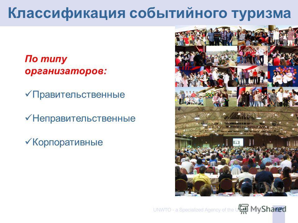 Классификация событийного туризма По типу организаторов: Правительственные Неправительственные Корпоративные