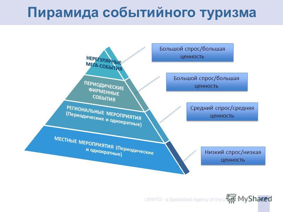 Пирамида событийного туризма Низкий спрос/низкая ценность Средний спрос/средняя ценность Большой спрос/большая ценность