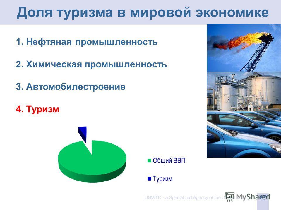 Доля туризма в мировой экономике 1. Нефтяная промышленность 2. Химическая промышленность 3. Автомобилестроение 4. Туризм