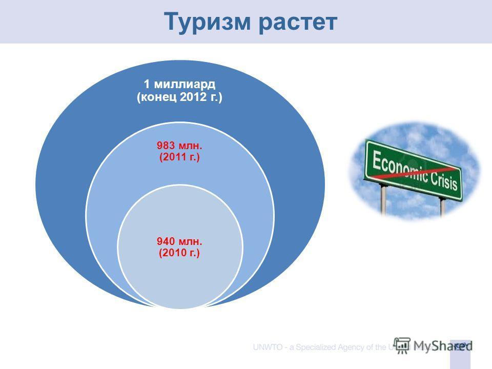 Туризм растет 1 миллиард (конец 2012 г.) 983 млн. (2011 г.) 940 млн. (2010 г.)