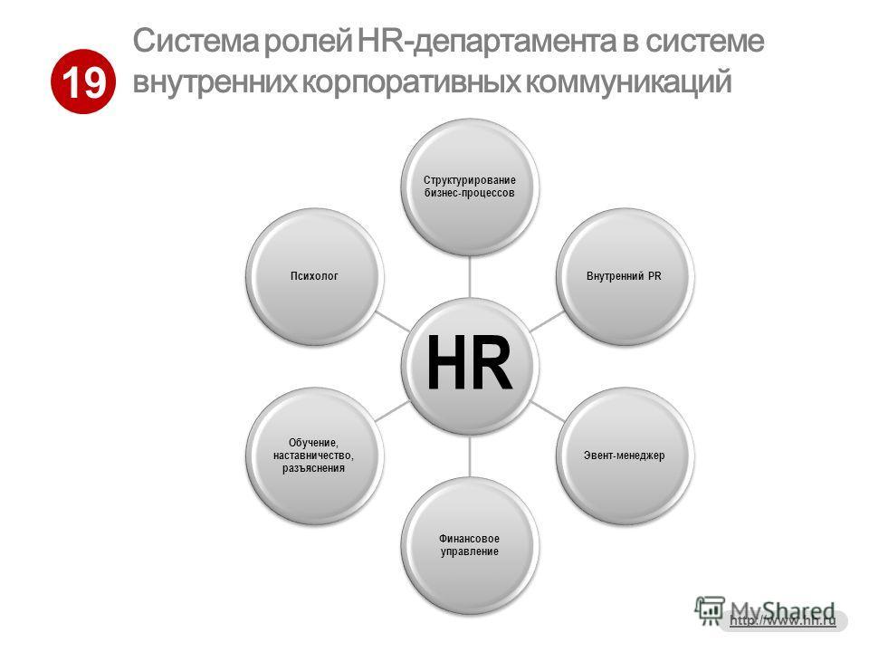 19 http://www.hh.ru Система ролей HR-департамента в системе внутренних корпоративных коммуникаций HR Структурирование бизнес-процессов Внутренний PRЭвент-менеджер Финансовое управление Обучение, наставничество, разъяснения Психолог