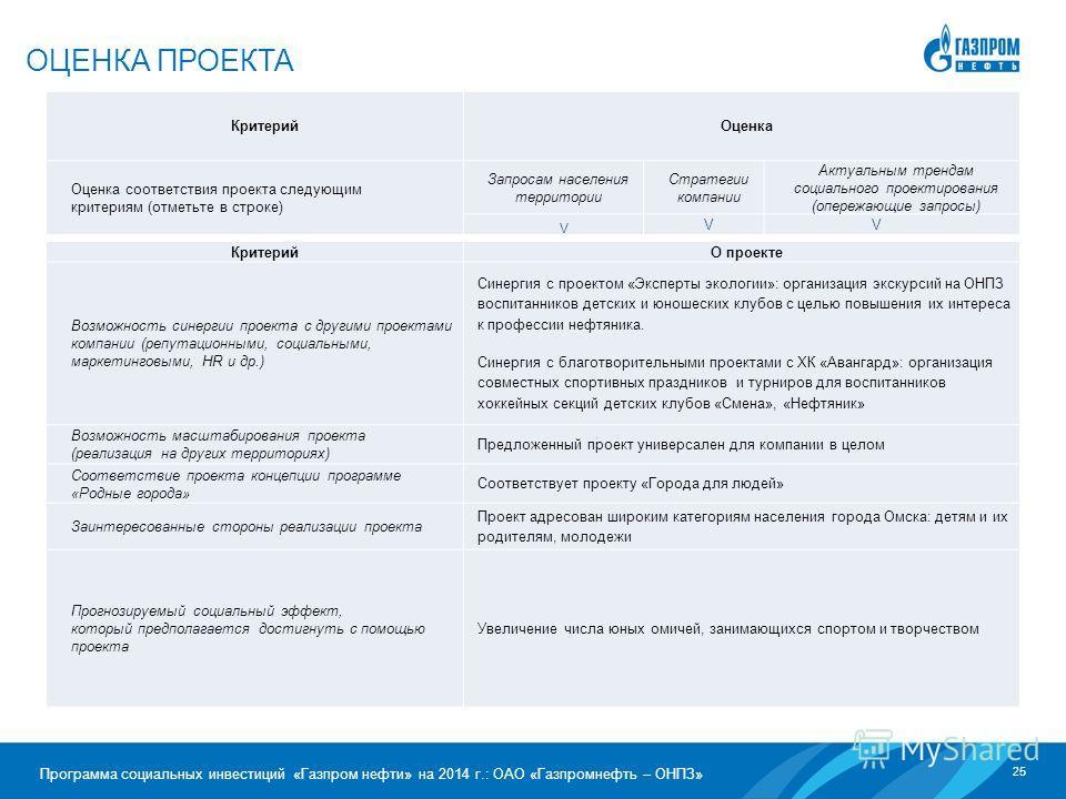 25 Программа социальных инвестиций «Газпром нефти» на 2014 г.: ОАО «Газпромнефть – ОНПЗ» ОЦЕНКА ПРОЕКТА Критерий Оценка Оценка соответствия проекта следующим критериям (отметьте в строке) Запросам населения территории Стратегии компании Актуальным тр