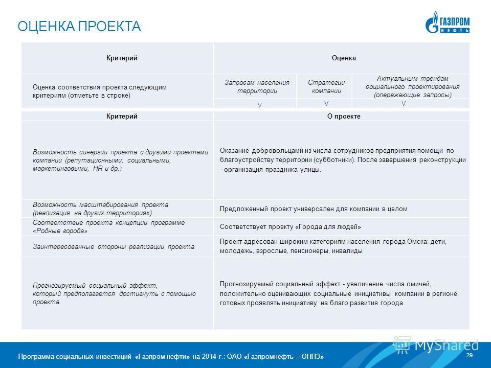 29 Программа социальных инвестиций «Газпром нефти» на 2014 г.: ОАО «Газпромнефть – ОНПЗ» ОЦЕНКА ПРОЕКТА Критерий Оценка Оценка соответствия проекта следующим критериям (отметьте в строке) Запросам населения территории Стратегии компании Актуальным тр