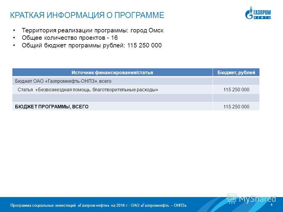 4 Программа социальных инвестиций «Газпром нефти» на 2014 г.: ОАО «Газпромнефть – ОНПЗ» Территория реализации программы: город Омск Общее количество проектов - 16 Общий бюджет программы рублей: 115 250 000 КРАТКАЯ ИНФОРМАЦИЯ О ПРОГРАММЕ Источник фина
