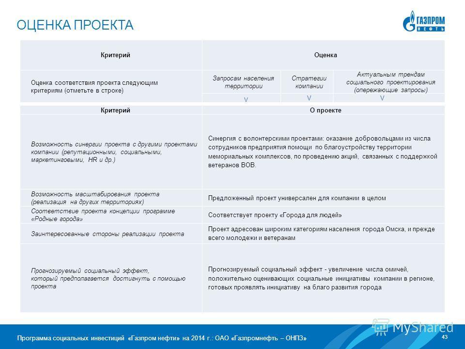 43 Программа социальных инвестиций «Газпром нефти» на 2014 г.: ОАО «Газпромнефть – ОНПЗ» ОЦЕНКА ПРОЕКТА Критерий Оценка Оценка соответствия проекта следующим критериям (отметьте в строке) Запросам населения территории Стратегии компании Актуальным тр