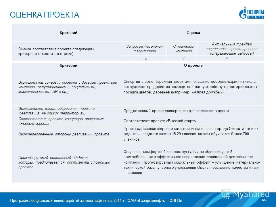 55 Программа социальных инвестиций «Газпром нефти» на 2014 г.: ОАО «Газпромнефть – ОНПЗ» ОЦЕНКА ПРОЕКТА Критерий Оценка Оценка соответствия проекта следующим критериям (отметьте в строке) Запросам населения территории Стратегии компании Актуальным тр