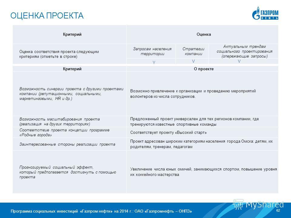 62 Программа социальных инвестиций «Газпром нефти» на 2014 г.: ОАО «Газпромнефть – ОНПЗ» ОЦЕНКА ПРОЕКТА Критерий Оценка Оценка соответствия проекта следующим критериям (отметьте в строке) Запросам населения территории Стратегии компании Актуальным тр