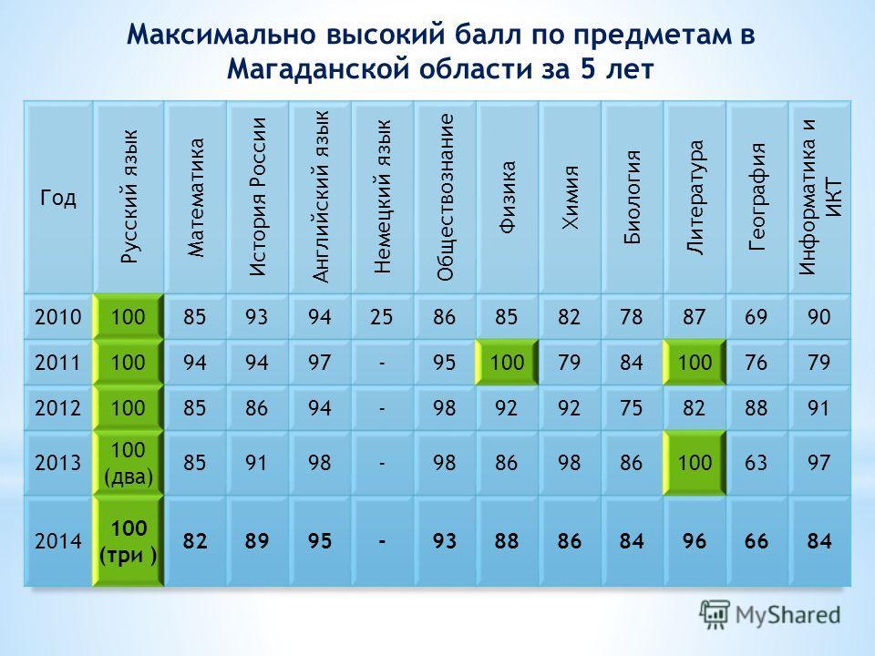 Максимально высокий балл по предметам в Магаданской области за 5 лет