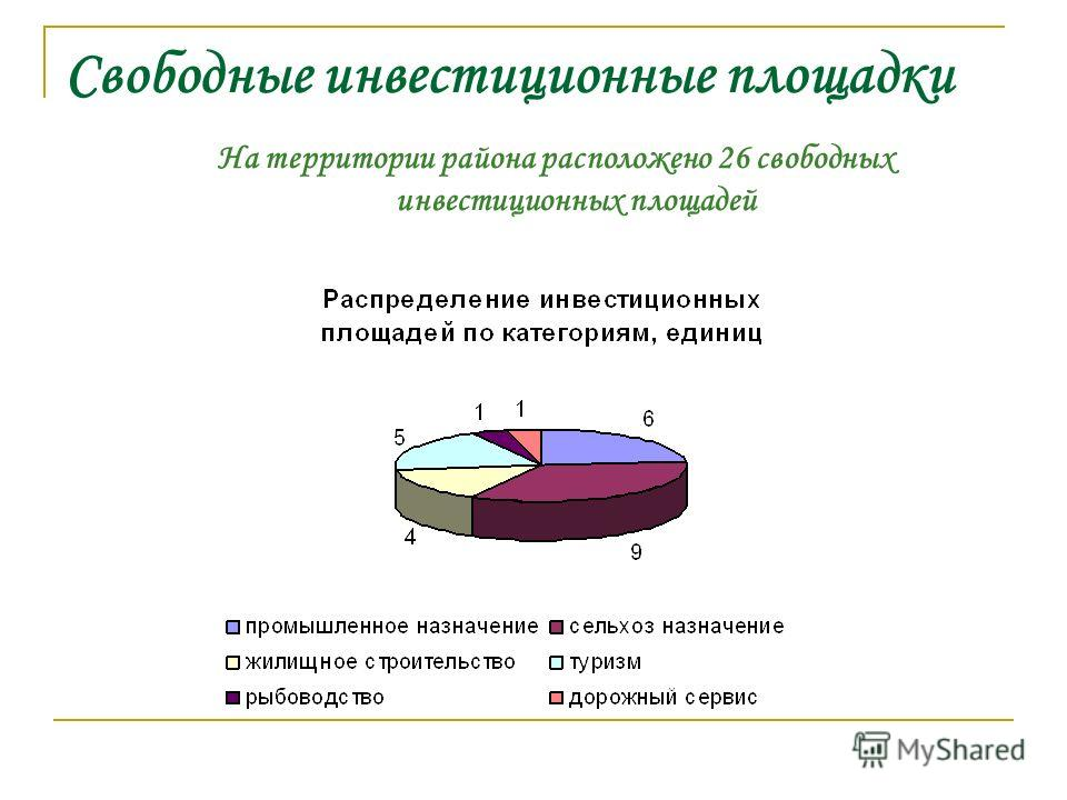 Свободные инвестиционные площадки На территории района расположено 26 свободных инвестиционных площадей