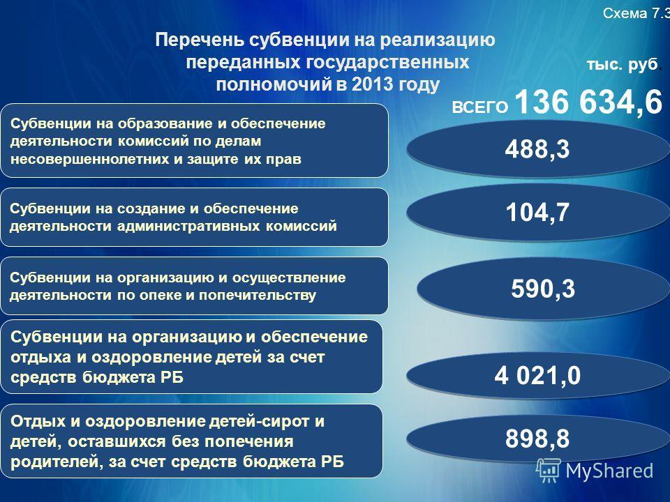 Схема 7.3 тыс. руб. 590,3 488,3 Субвенции на образование и обеспечение деятельности комиссий по делам несовершеннолетних и защите их прав Субвенции на создание и обеспечение деятельности административных комиссий Субвенции на организацию и осуществле