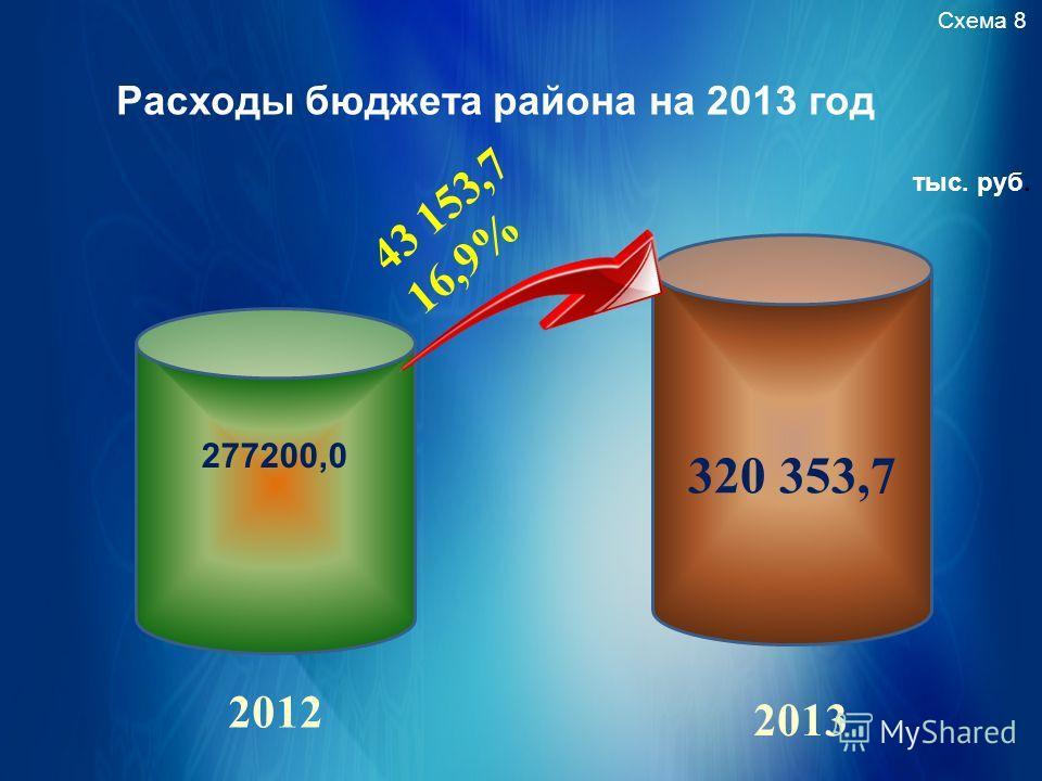 Расходы бюджета района на 2013 год Схема 8 тыс. руб. 277200,0 320 353,7 43 153,7 16,9% 2012 2013