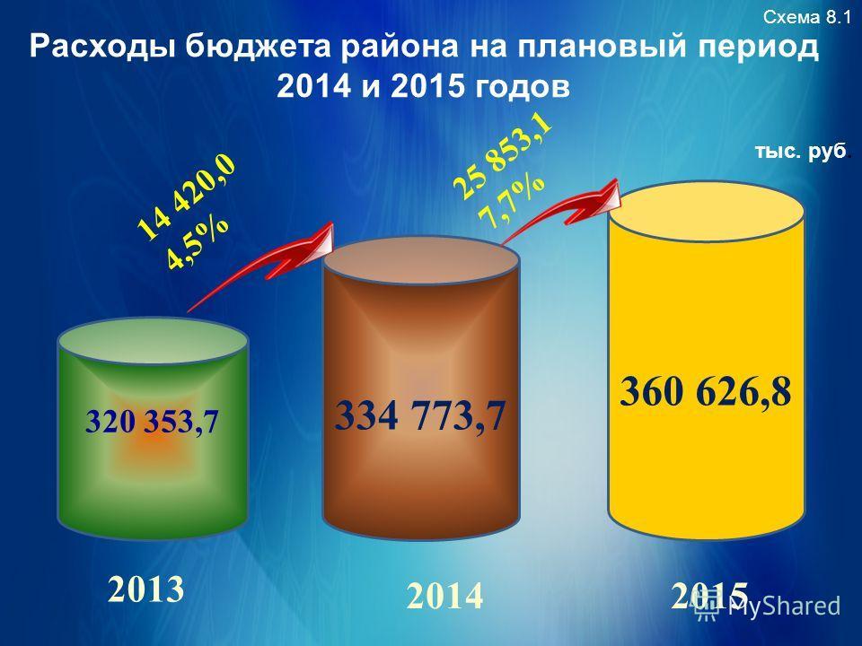 Расходы бюджета района на плановый период 2014 и 2015 годов Схема 8.1 тыс. руб. 320 353,7 334 773,7 14 420,0 4,5% 2013 2014 360 626,8 2015 25 853,1 7,7%