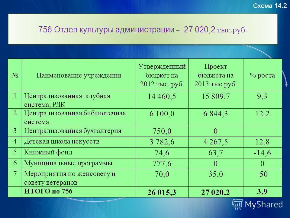 Схема 14.2 756 Отдел культуры администрации – 27 020,2 тыс.руб. Наименование учреждения Утвержденный бюджет на 2012 тыс. руб. Проект бюджета на 2013 тыс.руб. % роста 1Централизованная клубная система, РДК 14 460,515 809,79,3 2Централизованная библиот