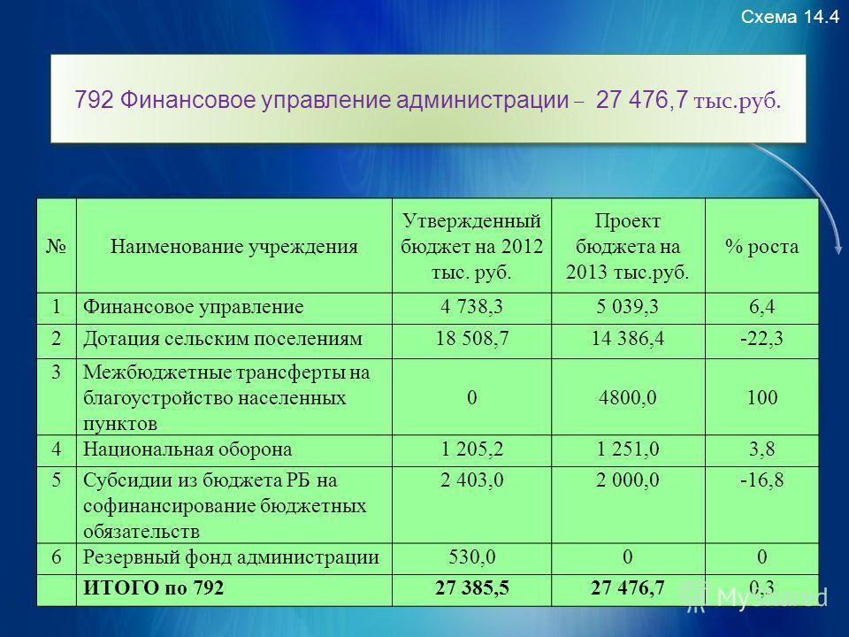 Схема 14.4 792 Финансовое управление администрации – 27 476,7 тыс.руб. Наименование учреждения Утвержденный бюджет на 2012 тыс. руб. Проект бюджета на 2013 тыс.руб. % роста 1Финансовое управление 4 738,35 039,36,4 2Дотация сельским поселениям 18 508,