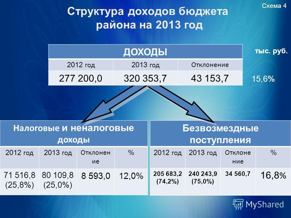 Структура доходов бюджета района на 2013 год Схема 4 тыс. руб. Налоговые и неналоговые доходы 2012 год 2013 год Отклонен ие % 71 516,8 (25,8%) 80 109,8 (25,0%) 8 593,012,0% Безвозмездные поступления 2012 год 2013 год Отклонение % 205 683,2 (74,2%) 24
