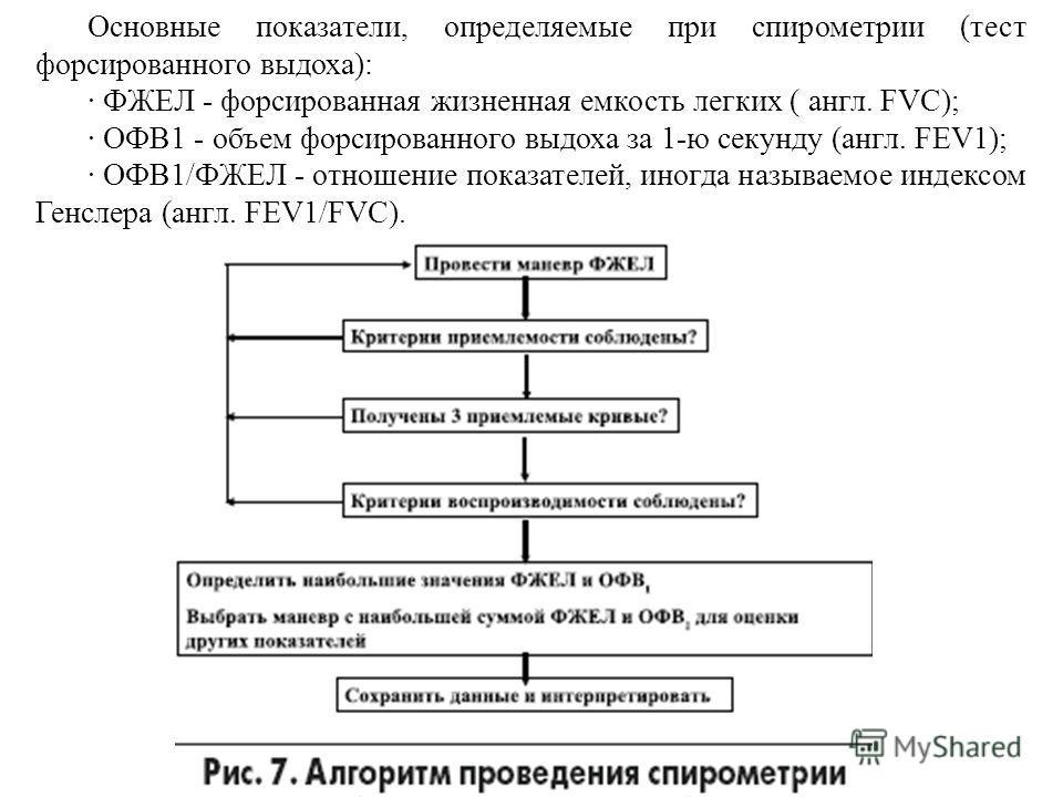 Основные показатели, определяемые при спирометрии (тест форсированного выдоха): · ФЖЕЛ - форсированная жизненная емкость легких ( англ. FVC); · ОФВ1 - объем форсированного выдоха за 1-ю секунду (англ. FEV1); · ОФВ1/ФЖЕЛ - отношение показателей, иногд