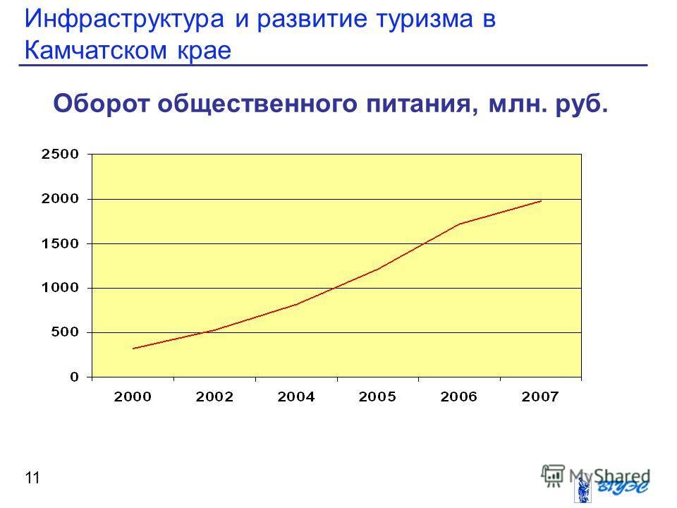 Инфраструктура и развитие туризма в Камчатском крае 11 Оборот общественного питания, млн. руб.