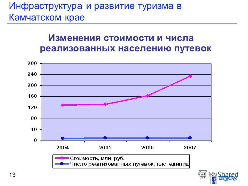 Инфраструктура и развитие туризма в Камчатском крае 13 Изменения стоимости и числа реализованных населению путевок