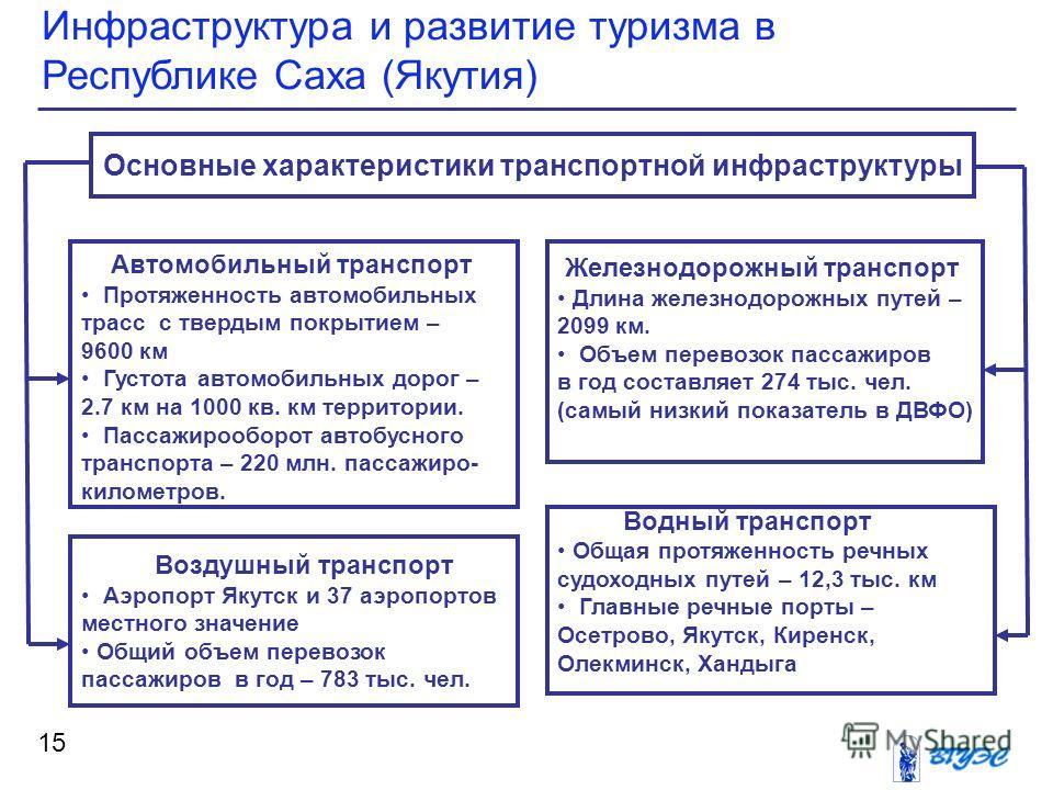 Инфраструктура и развитие туризма в Республике Саха (Якутия) 15 Основные характеристики транспортной инфраструктуры Автомобильный транспорт Протяженность автомобильных трасс с твердым покрытием – 9600 км Густота автомобильных дорог – 2.7 км на 1000 к