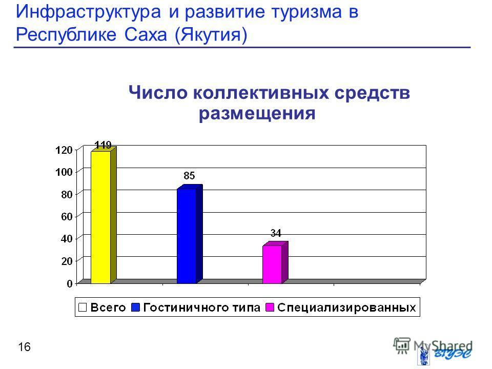 Инфраструктура и развитие туризма в Республике Саха (Якутия) 16 Число коллективных средств размещения