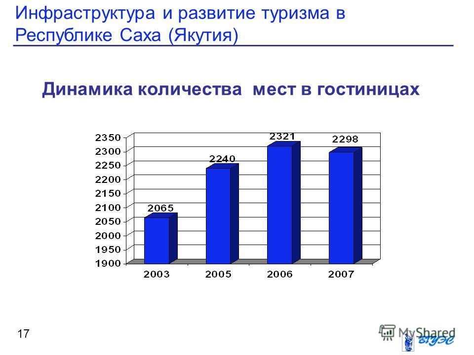 Инфраструктура и развитие туризма в Республике Саха (Якутия) 17 Динамика количества мест в гостиницах