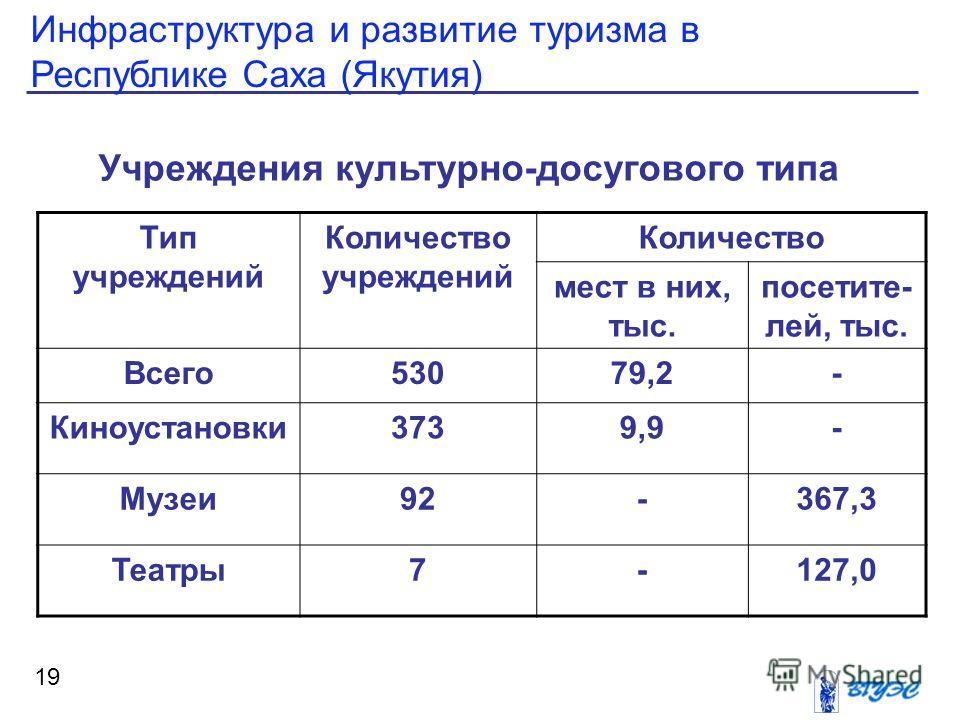 Инфраструктура и развитие туризма в Республике Саха (Якутия) 19 Учреждения культурно-досугового типа Тип учреждений Количество учреждений Количество мест в них, тыс. посетите- лей, тыс. Всего 53079,2- Киноустановки 3739,9- Музеи 92-367,3 Театры 7-127