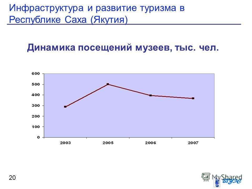 Инфраструктура и развитие туризма в Республике Саха (Якутия) 20 Динамика посещений музеев, тыс. чел.