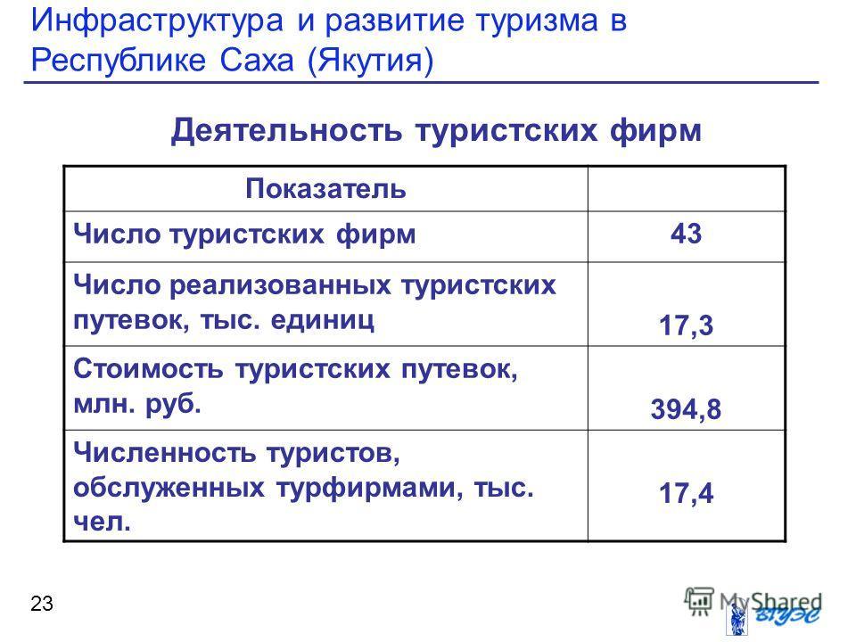 Инфраструктура и развитие туризма в Республике Саха (Якутия) 23 Деятельность туристских фирм Показатель Число туристских фирм 43 Число реализованных туристских путевок, тыс. единиц 17,3 Стоимость туристских путевок, млн. руб. 394,8 Численность турист
