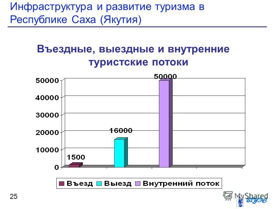 Инфраструктура и развитие туризма в Республике Саха (Якутия) 25 Въездные, выездные и внутренние туристские потоки