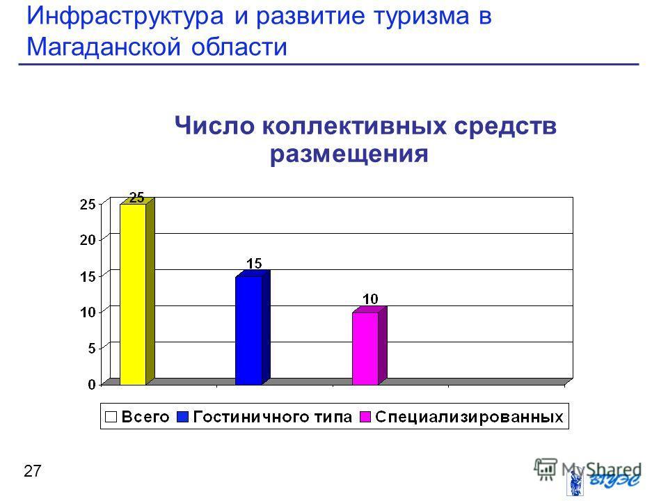 Инфраструктура и развитие туризма в Магаданской области 27 Число коллективных средств размещения