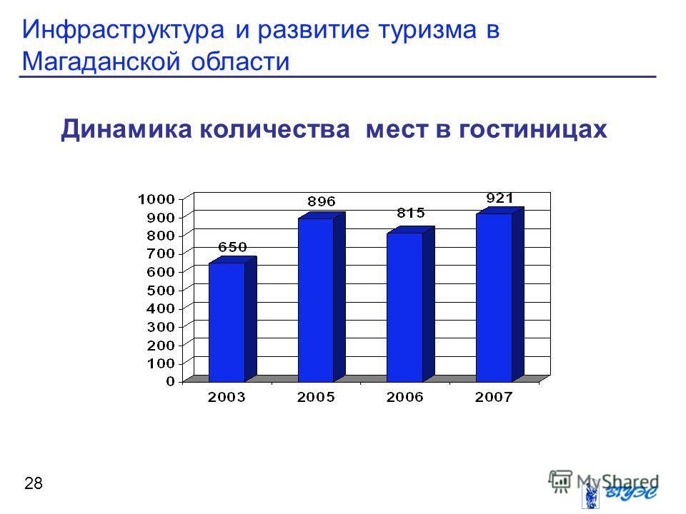 Инфраструктура и развитие туризма в Магаданской области 28 Динамика количества мест в гостиницах