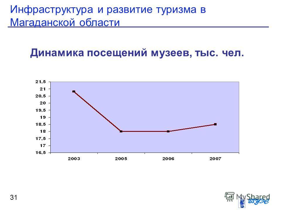 Инфраструктура и развитие туризма в Магаданской области 31 Динамика посещений музеев, тыс. чел.
