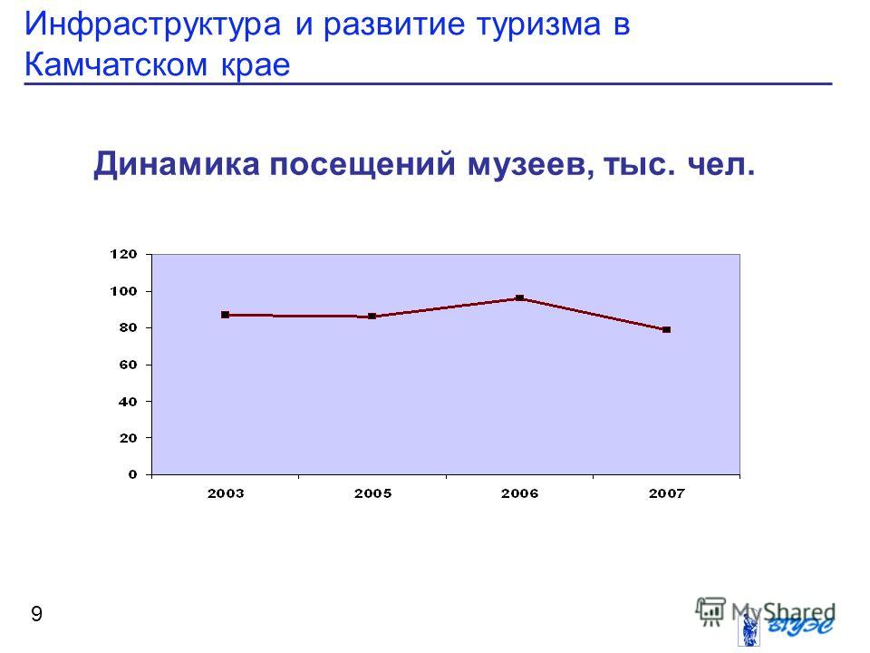 Инфраструктура и развитие туризма в Камчатском крае 9 Динамика посещений музеев, тыс. чел.