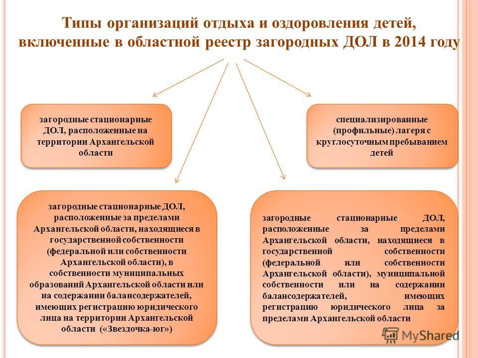 Типы организаций отдыха и оздоровления детей, включенные в областной реестр загородных ДОЛ в 2014 году загородные стационарные ДОЛ, расположенные на территории Архангельской области загородные стационарные ДОЛ, расположенные за пределами Архангельско
