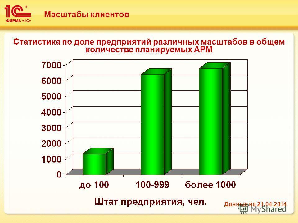 Масштабы клиентов Статистика по доле предприятий различных масштабов в общем количестве планируемых АРМ Данные на 21.04.2014