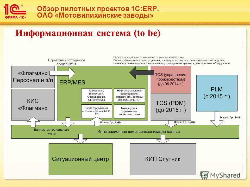 Обзор пилотных проектов 1С:ERP. ОАО «Мотовилихинские заводы» Информационная система (to be)
