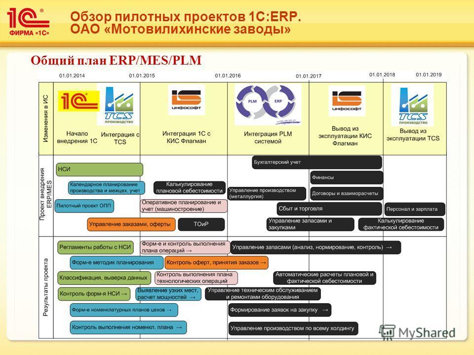 Обзор пилотных проектов 1С:ERP. ОАО «Мотовилихинские заводы» Общий план ERP/MES/PLM