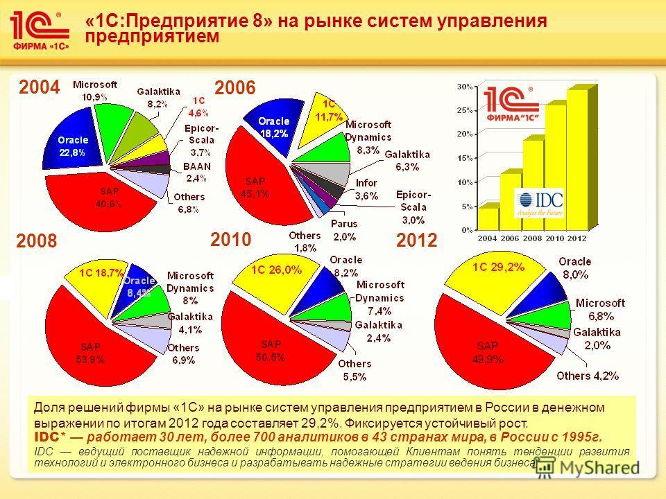 2004 2010 2006 2008 2012 Доля решений фирмы «1С» на рынке систем управления предприятием в России в денежном выражении по итогам 2012 года составляет 29,2%. Фиксируется устойчивый рост. IDC* работает 30 лет, более 700 аналитиков в 43 странах мира, в