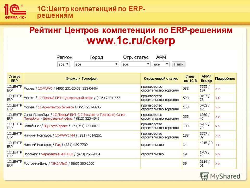1С:Центр компетенций по ERP- решениям Рейтинг Центров компетенции по ERP-решениям www.1c.ru/ckerp