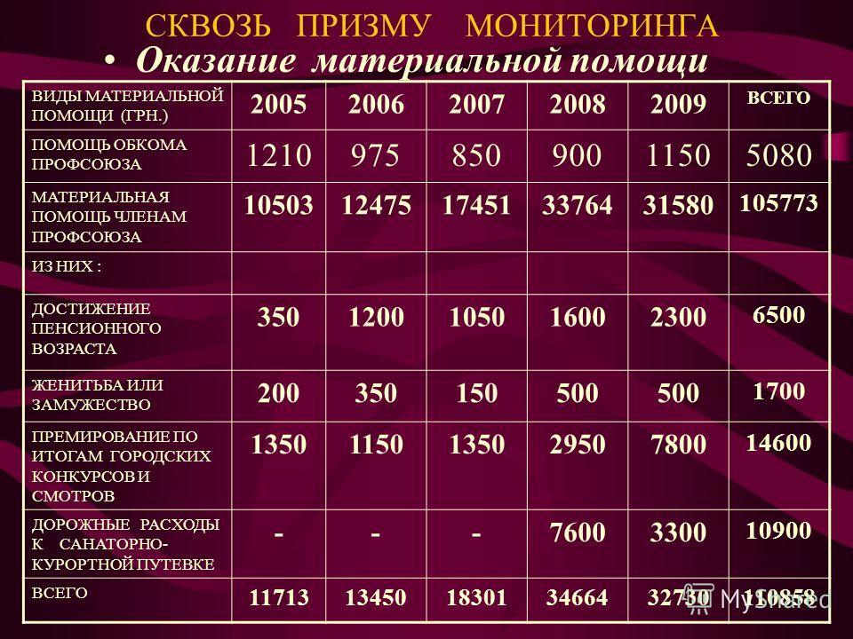 СКВОЗЬ ПРИЗМУ МОНИТОРИНГА Оказание материальной помощи ВИДЫ МАТЕРИАЛЬНОЙ ПОМОЩИ (ГРН.) 20052006200720082009 ВСЕГО ПОМОЩЬ ОБКОМА ПРОФСОЮЗА 121097585090011505080 МАТЕРИАЛЬНАЯ ПОМОЩЬ ЧЛЕНАМ ПРОФСОЮЗА 1050312475174513376431580 105773 ИЗ НИХ : ДОСТИЖЕНИЕ