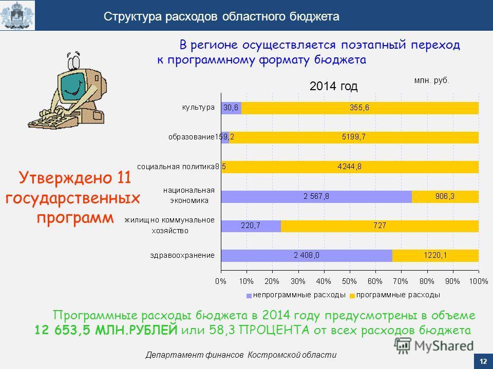12 Департамент финансов Костромской области Структура расходов областного бюджета В регионе осуществляется поэтапный переход к программному формату бюджета 2014 год млн. руб. Утверждено 11 государственных программ Программные расходы бюджета в 2014 г