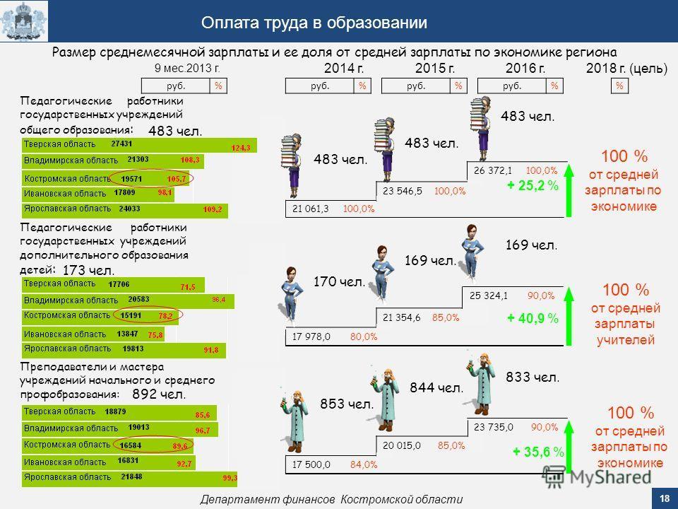 18 Департамент финансов Костромской области Оплата труда в образовании 9 мес.2013 г. 2014 г.2015 г.2016 г. 17 978,0 80,0% 21 354,6 85,0% 25 324,1 90,0% Педагогические работники государственных учреждений дополнительного образования детей : 17 500,0 8