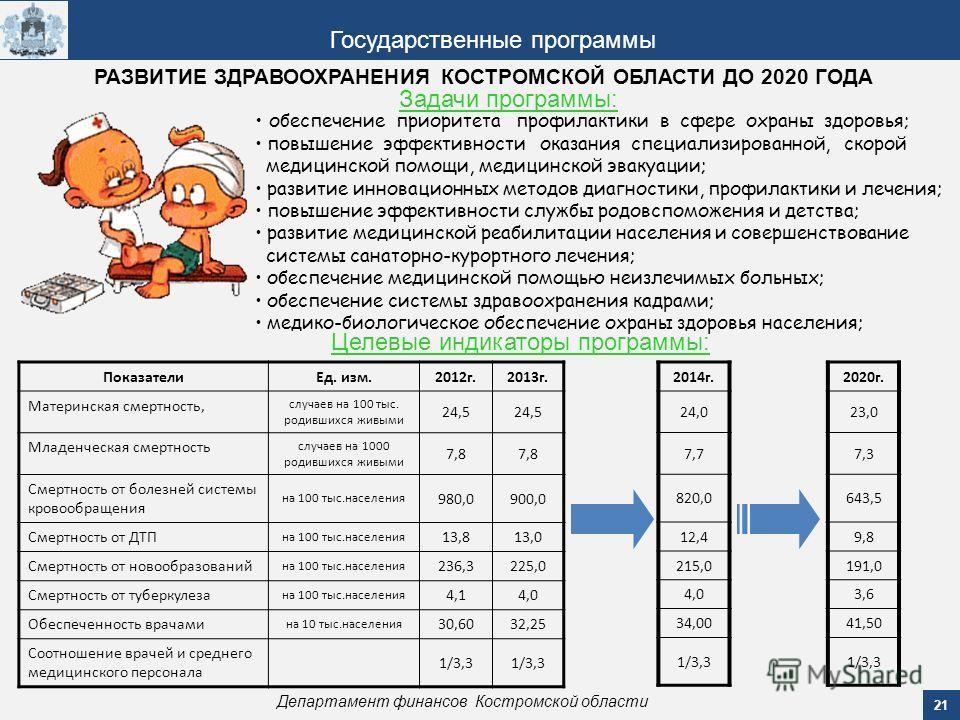 21 Департамент финансов Костромской области Государственные программы РАЗВИТИЕ ЗДРАВООХРАНЕНИЯ КОСТРОМСКОЙ ОБЛАСТИ ДО 2020 ГОДА Задачи программы: обеспечение приоритета профилактики в сфере охраны здоровья; повышение эффективности оказания специализи