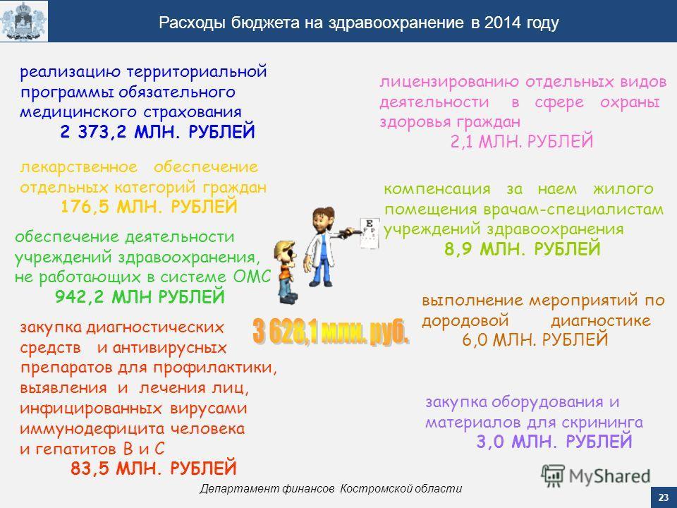 23 Департамент финансов Костромской области Расходы бюджета на здравоохранение в 2014 году обеспечение деятельности учреждений здравоохранения, не работающих в системе ОМС 942,2 МЛН РУБЛЕЙ лекарственное обеспечение отдельных категорий граждан 176,5 М