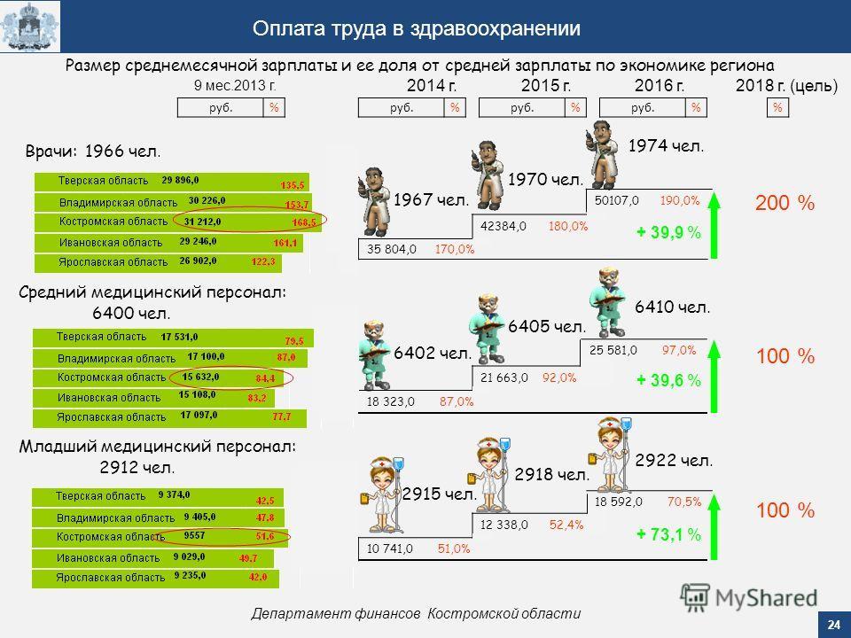 24 Департамент финансов Костромской области Оплата труда в здравоохранении 9 мес.2013 г. 2014 г.2015 г.2016 г. 18 323,0 87,0% 21 663,0 92,0% 25 581,0 97,0% Средний медицинский персонал: 10 741,0 51,0% 35 804,0 170,0% 42384,0 180,0% 12 338,0 52,4% 501