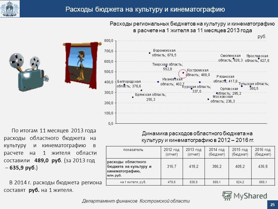 25 Департамент финансов Костромской области Расходы бюджета на культуру и кинематографию По итогам 11 месяцев 2013 года расходы областного бюджета на культуру и кинематографию в расчете на 1 жителя области составили 489,0 руб. (за 2013 год – 635,9 ру
