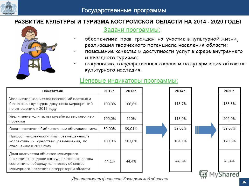 26 Департамент финансов Костромской области Государственные программы РАЗВИТИЕ КУЛЬТУРЫ И ТУРИЗМА КОСТРОМСКОЙ ОБЛАСТИ НА 2014 - 2020 ГОДЫ Задачи программы: Целевые индикаторы программы: Показатели 2012 г.2013 г. Увеличение количества посещений платны