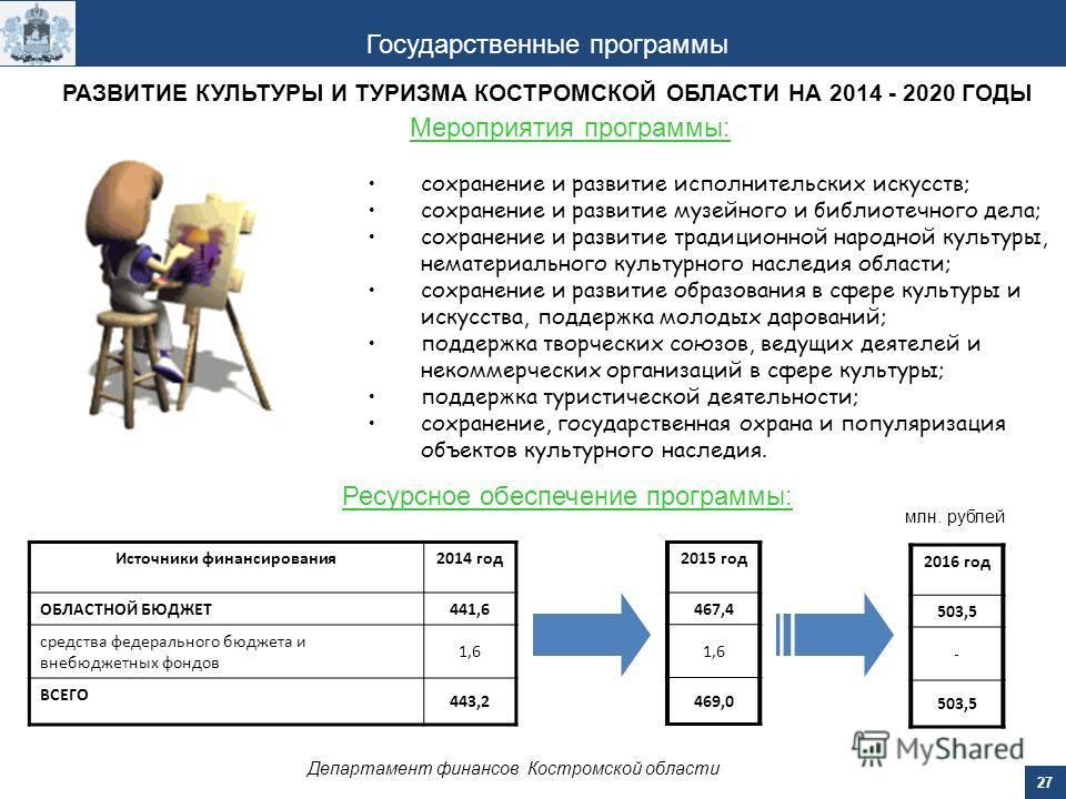 27 Департамент финансов Костромской области Государственные программы Мероприятия программы: Ресурсное обеспечение программы: Источники финансирования 2014 год ОБЛАСТНОЙ БЮДЖЕТ 441,6 средства федерального бюджета и внебюджетных фондов 1,6 ВСЕГО 443,2