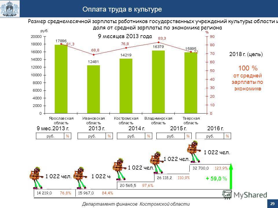 29 Департамент финансов Костромской области Оплата труда в культуре 2014 г.2015 г.2016 г. 20 565,5 97,6% 26 118,2 110,9% 32 700,0 123,9% руб.% % % Размер среднемесячной зарплаты работников государственных учреждений культуры области и ее доля от сред